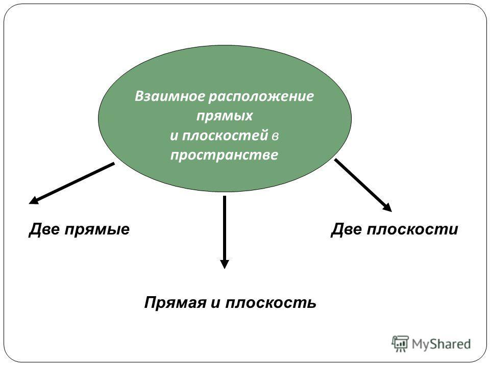 Взаимное расположение прямых и плоскостей в пространстве Две прямые Прямая и плоскость Две плоскости