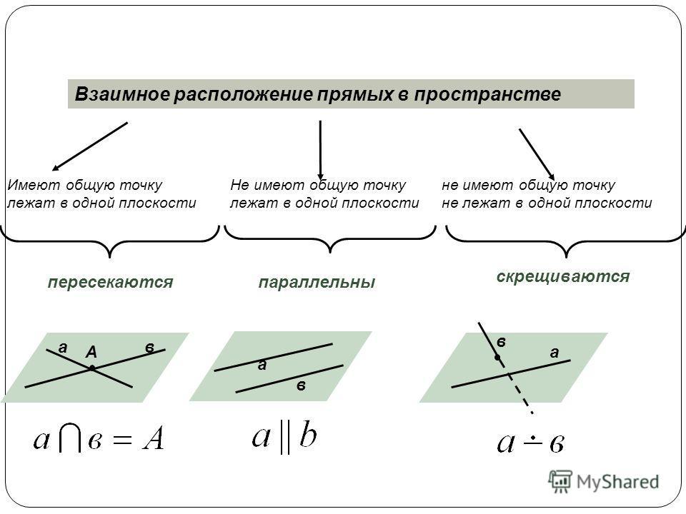 Взаимное расположение прямых в пространстве Имеют общую точку лежат в одной плоскости Не имеют общую точку лежат в одной плоскости не имеют общую точку не лежат в одной плоскости скрещиваются пересекаются ав параллельны а в а в А