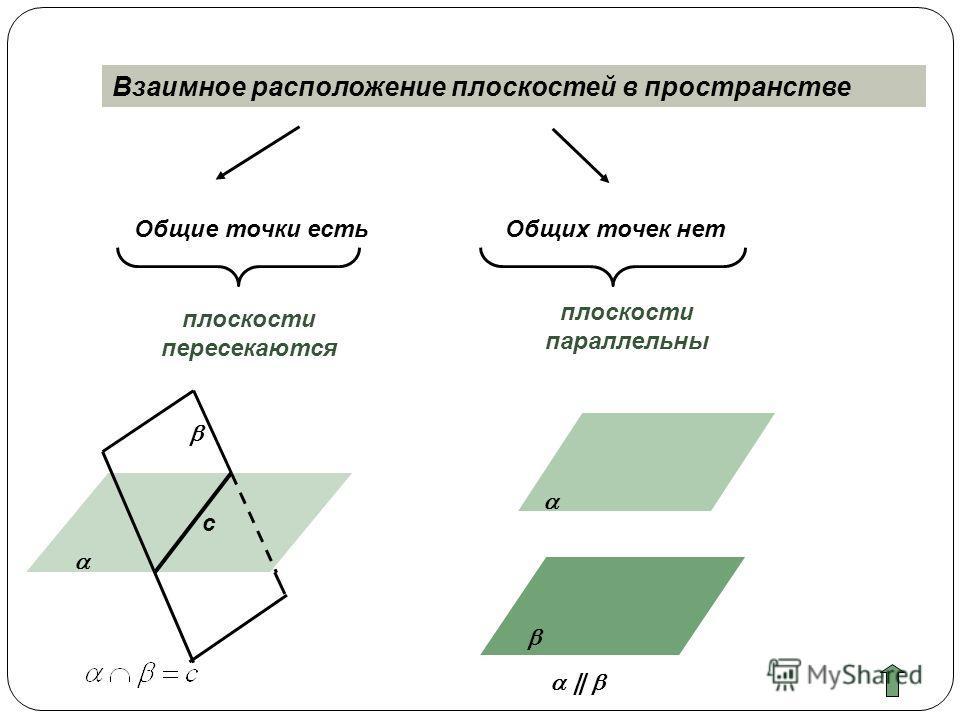 Взаимное расположение плоскостей в пространстве Общие точки естьОбщих точек нет плоскости пересекаются плоскости параллельны с