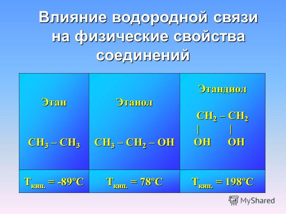 Влияние водородной связи на физические свойства соединений Этан CH 3 – CH 3 Этанол CH 3 – CH 2 – OH Этандиол CH 2 – CH 2 | | | | OH OH OH OH Т кип. = -89ºС Т кип. = 78ºС Т кип. = 198ºС