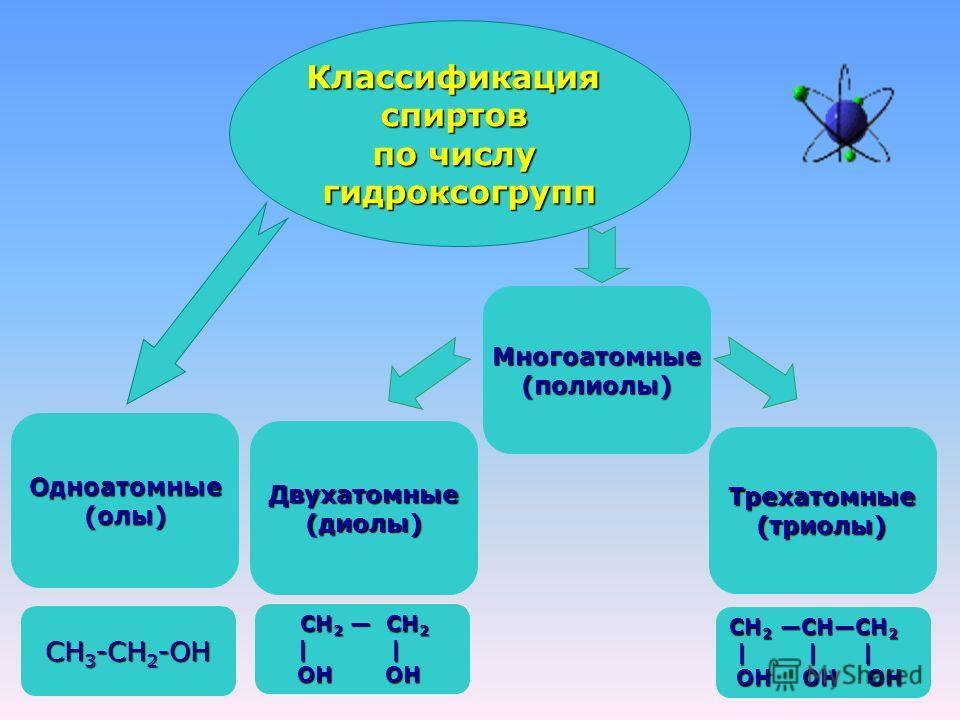 Классификацияспиртов по числу гидроксогрупп Двухатомные(диолы) Одноатомные(олы) Трехатомные (триолы) Многоатомные(полиолы) СН 3 -СН 2 -ОН СН 2 СН 2 СН 2 СН 2 | | | | ОН ОН ОН ОН СН 2 СНСН 2 | | | | | | ОН ОН ОН ОН ОН ОН