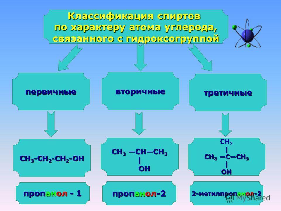 Классификация спиртов по характеру атома углерода, связанного с гидроксогруппой первичные вторичные третичные СН 3 -СН 2 -СН 2 -ОН СН 3 СНСН 3 | ОН ОН СН 3| СН 3 ССН 3 |ОН пропанол - 1 пропанол-2 2-метилпропанол-2