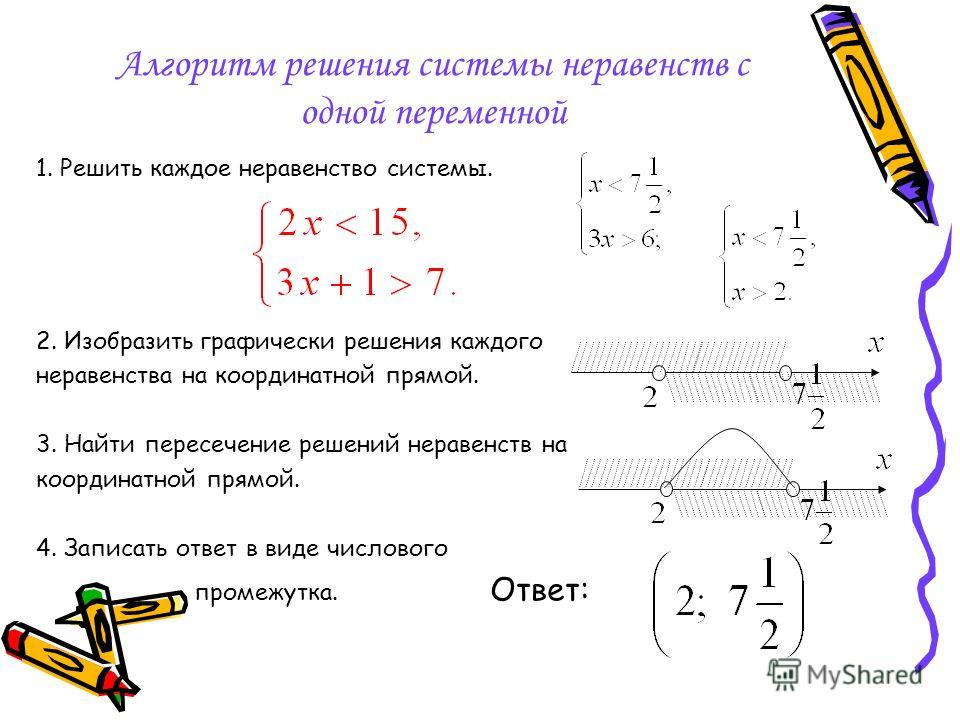 Алгоритм решения системы неравенств с одной переменной 1. Решить каждое неравенство системы. 2. Изобразить графически решения каждого неравенства на координатной прямой. 3. Найти пересечение решений неравенств на координатной прямой. 4. Записать отве