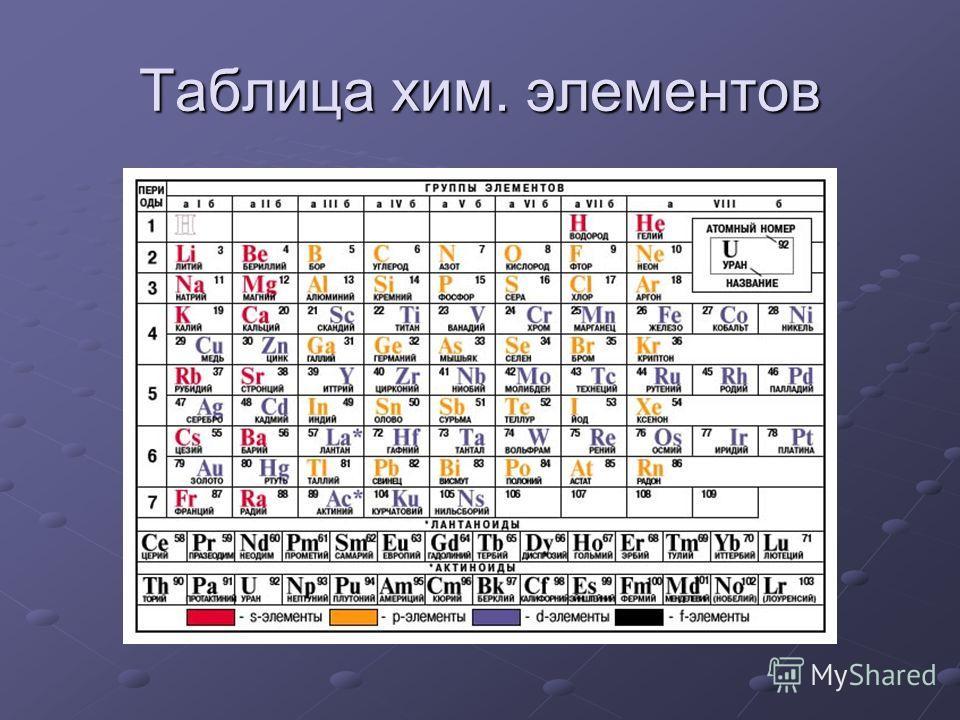 Таблица хим. элементов