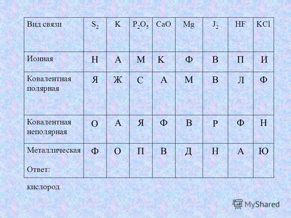 Сравните различные виды связи: Тип связи Способ образования Образующие элементы Примеры веществ Ионная связь Ковалентная полярная связь Ковалентная неполярная связь Металлическая связь Передача электронов от атома металла к неметаллу Образование общи
