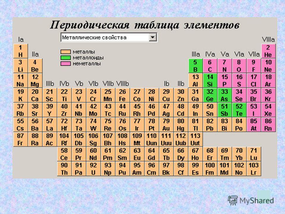 Основные понятия Металлы Металлы - это химические элементы, атомы которых легко отдают свои внешние электроны, превращаясь в положительные ионы. Неметаллы Неметаллы - это химические элементы, атомы которых принимают электроны на внешний уровень, прев