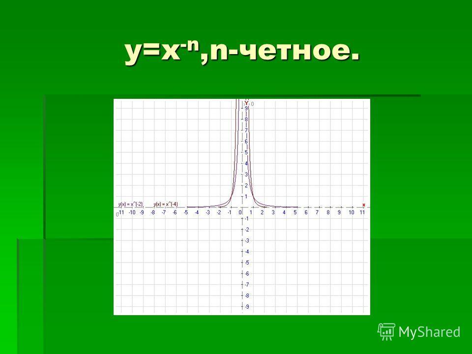 y=x -n,n-четное. y=x -n,n-четное.