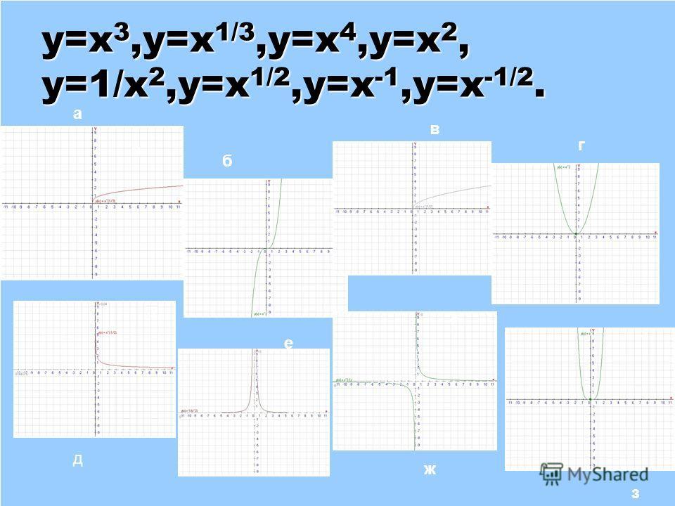 y=x 3,y=x 1/3,y=x 4,y=x 2, y=1/x 2,y=x 1/2,y=x -1,y=x -1/2. a а г г д е ж з б в д ж з