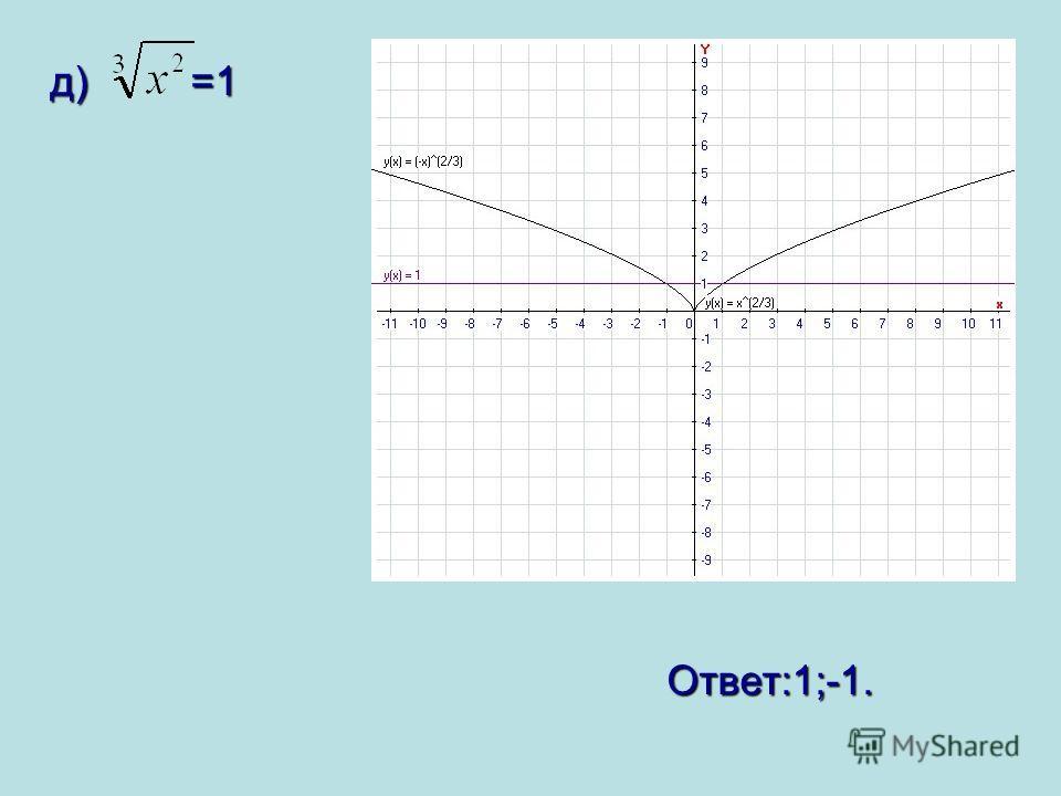 д) =1 д) =1 Ответ:1;-1. Ответ:1;-1.