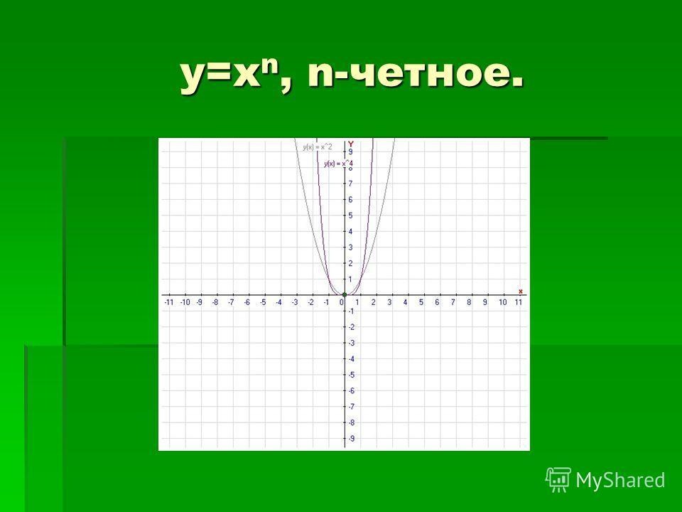 y=x n, n-четное. y=x n, n-четное.