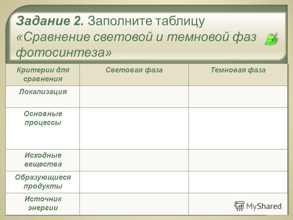 Задание 2. Заполните таблицу « Сравнение световой и темновой фаз фотосинтеза »