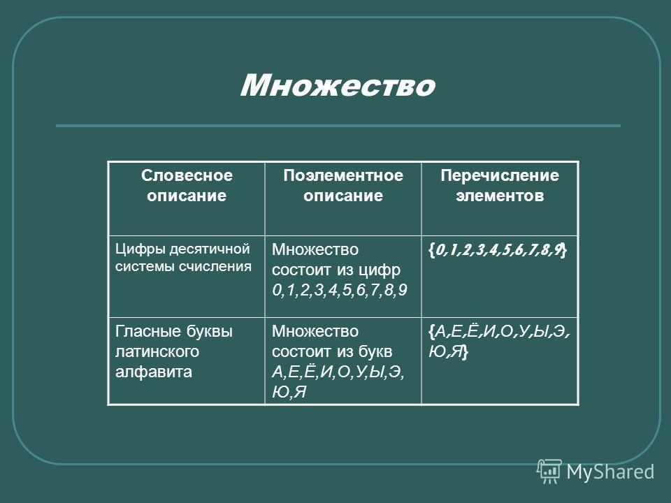 Множество Словесное описание Поэлементное описание Перечисление элементов Цифры десятичной системы счисления Множество состоит из цифр 0,1,2,3,4,5,6,7,8,9 {0,1,2,3,4,5,6,7,8,9} Гласные буквы латинского алфавита Множество состоит из букв А,Е,Ё,И,О,У,Ы