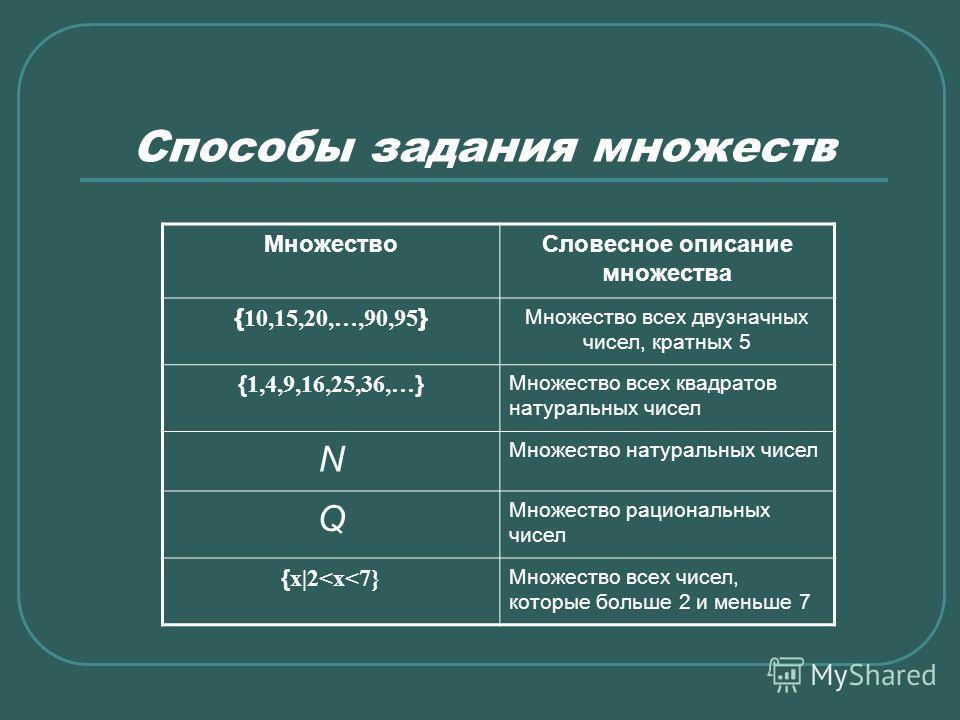 Способы задания множеств МножествоСловесное описание множества { 10,15,20,…,90,95 } Множество всех двузначных чисел, кратных 5 { 1,4,9,16,25,36,… } Множество всех квадратов натуральных чисел N Множество натуральных чисел Q Множество рациональных чисе