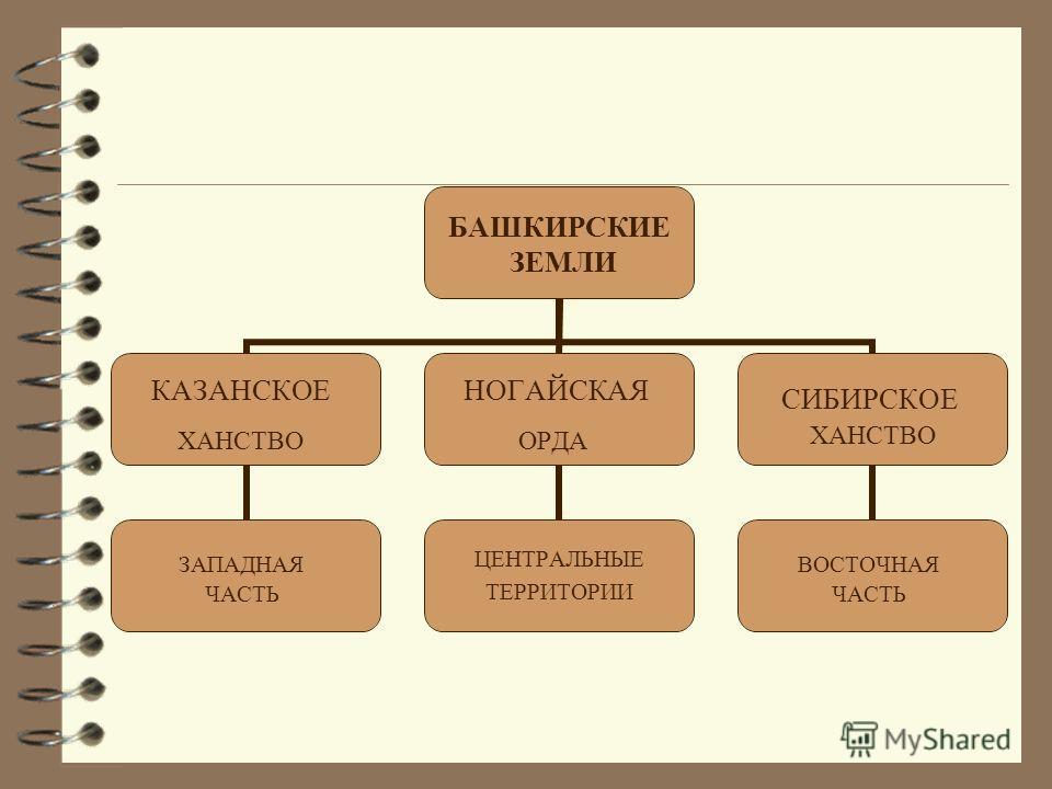 БАШКИРСКИЕ ЗЕМЛИ КАЗАНСКОЕ ХАНСТВО ЗАПАДНАЯ ЧАСТЬ НОГАЙСКАЯ ОРДА ЦЕНТРАЛЬНЫЕ ТЕРРИТОРИИ СИБИРСКОЕ ХАНСТВО ВОСТОЧНАЯ ЧАСТЬ