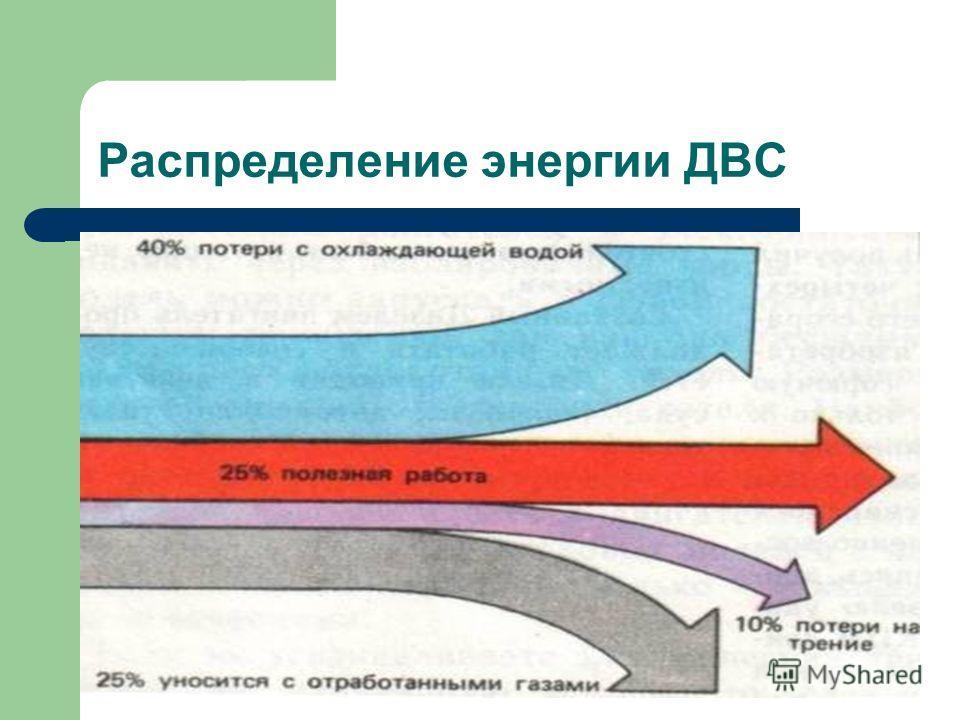 Распределение энергии ДВС