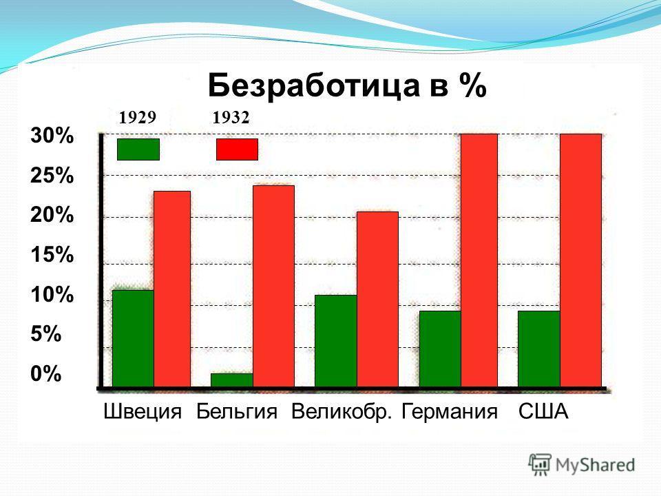 Швеция Бельгия Великобр. Германия США 19291932 Безработица в % 30% 25% 20% 15% 10% 5% 0%