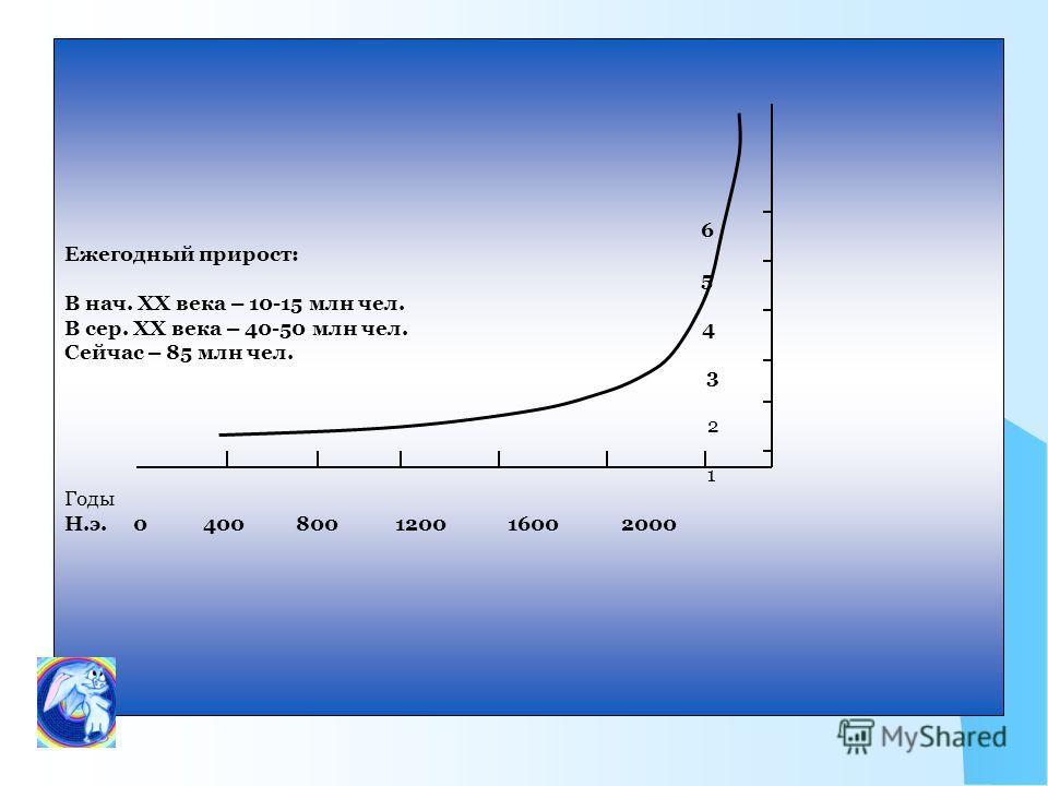 6 Ежегодный прирост: 5 В нач. ХХ века – 10-15 млн чел. В сер. ХХ века – 40-50 млн чел. 4 Сейчас – 85 млн чел. 3 2 1 Годы Н.э. 0 400 800 1200 1600 2000