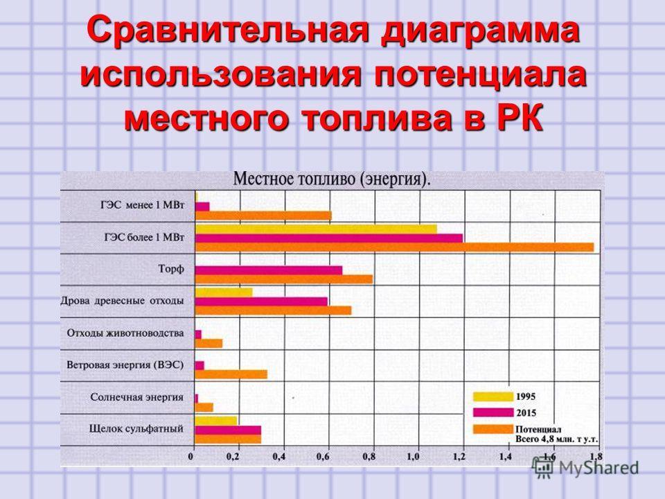 Сравнительная диаграмма использования потенциала местного топлива в РК