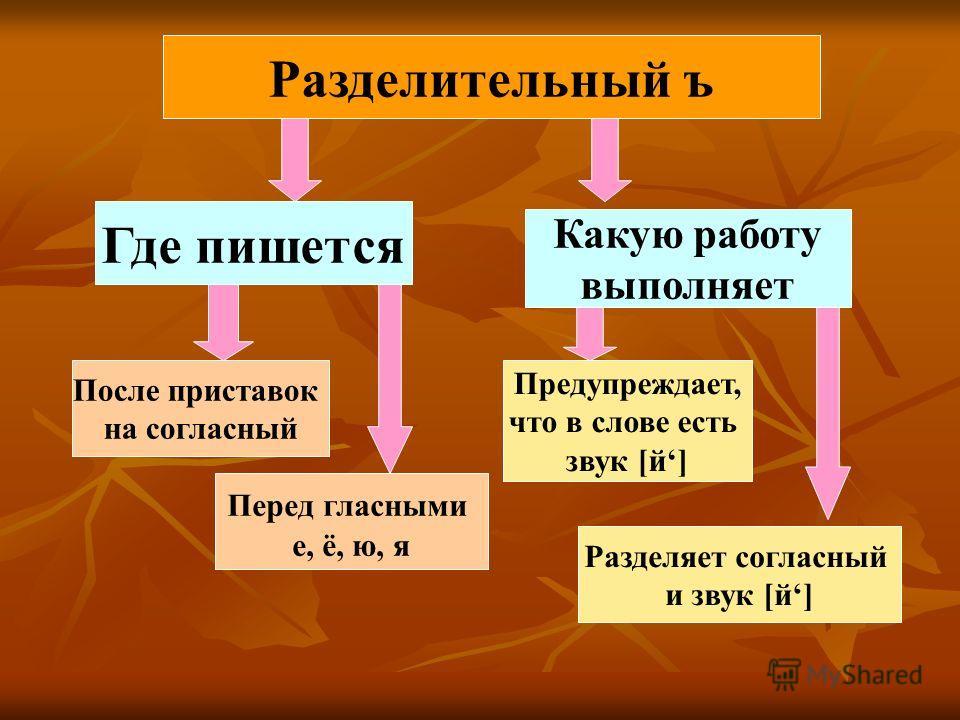 Где пишется Какую работу выполняет После приставок на согласный Перед гласными е, ё, ю, я Предупреждает, что в слове есть звук [й] Разделяет согласный и звук [й] Разделительный ъ