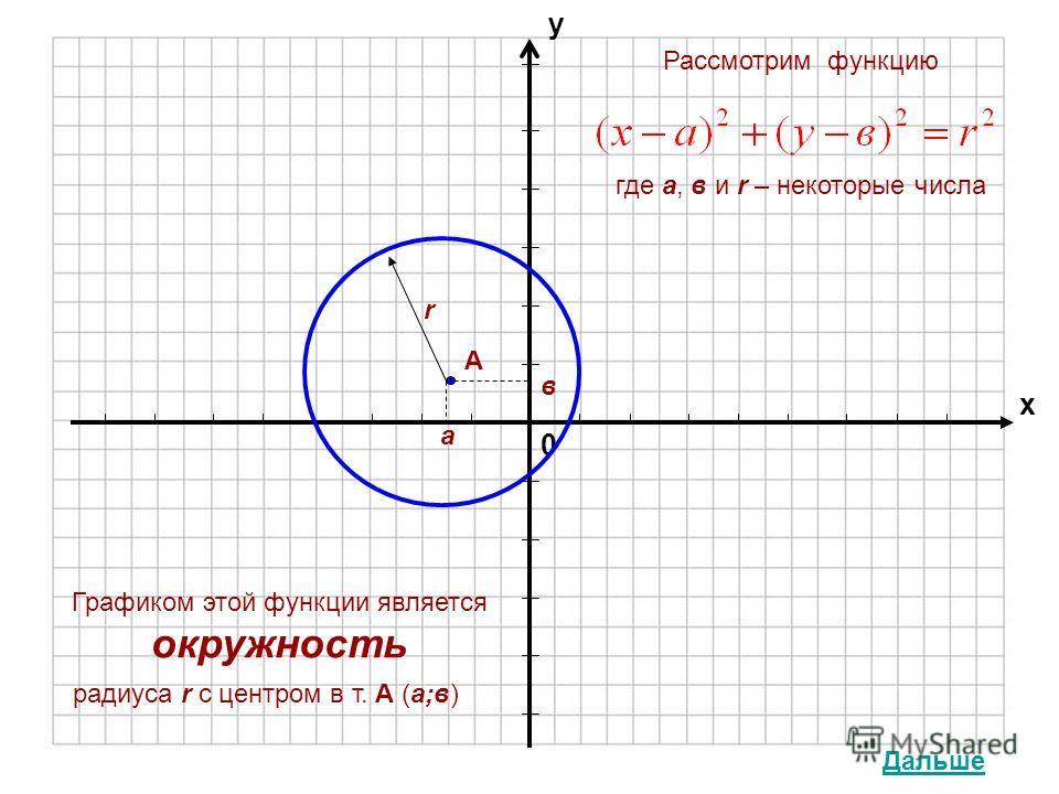 0 х у Рассмотрим функцию где а, в и r – некоторые числа Графиком этой функции является окружность радиуса r с центром в т. А (а;в) А а в r Дальше