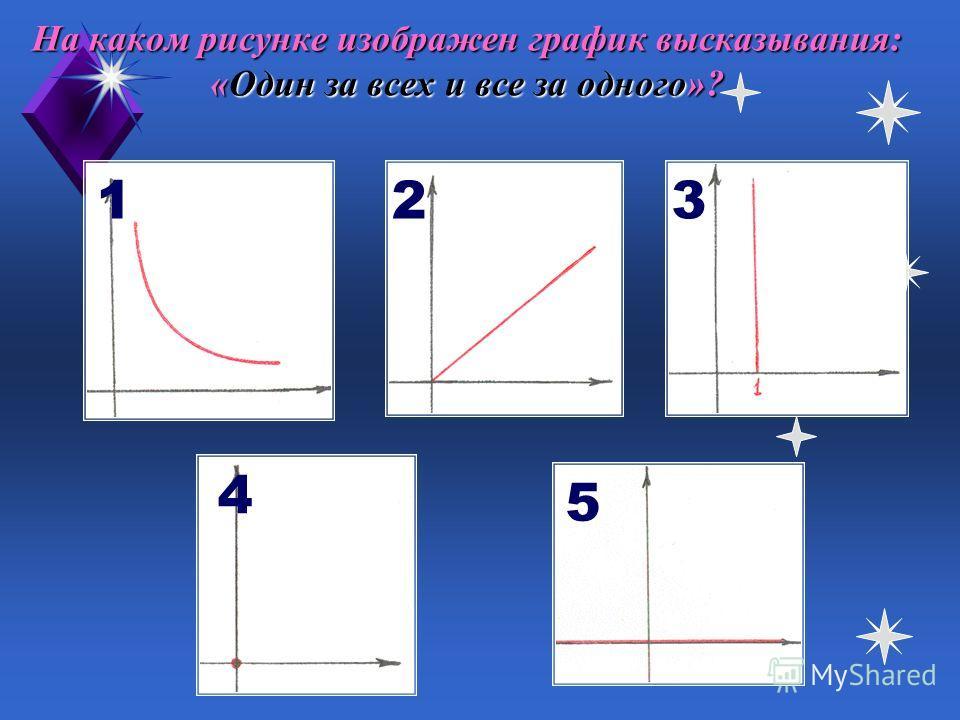 На каком рисунке изображен график высказывания: «Ни кола, ни двора»? 1 23 4 5