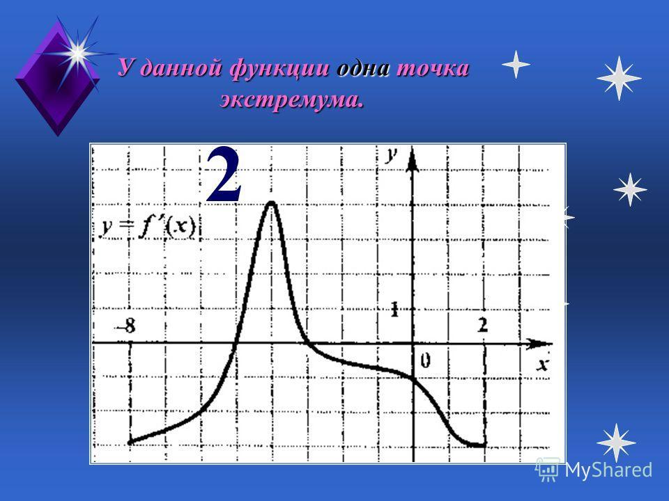 Данная функция имеет один промежуток убывания. 2