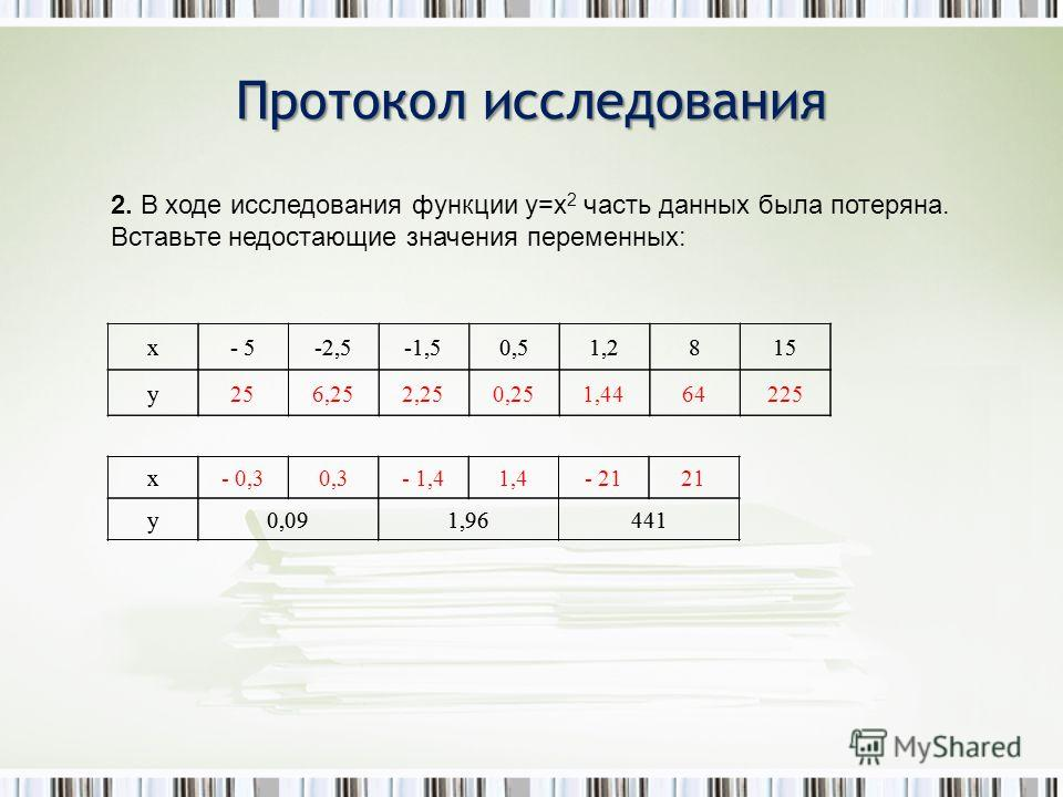 Протокол исследования х- 5-2,5-1,50,51,2815 у х- 0,30,3- 1,41,4- 2121 у0,091,96441 2. В ходе исследования функции y=x 2 часть данных была потеряна. Вставьте недостающие значения переменных: х- 5-2,5-1,50,51,2815 у256,252,250,251,4464225 х у0,091,9644