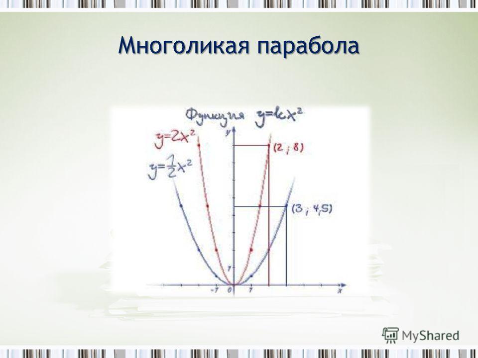 Многоликая парабола