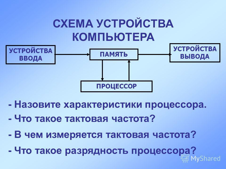 ПАМЯТЬ ПРОЦЕССОР УСТРОЙСТВА ВВОДА УСТРОЙСТВА ВЫВОДА СХЕМА УСТРОЙСТВА КОМПЬЮТЕРА - Назовите характеристики процессора. - Что такое тактовая частота? - В чем измеряется тактовая частота? - Что такое разрядность процессора?