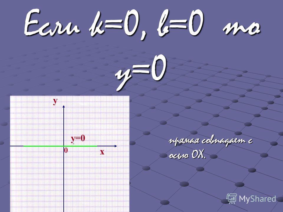 Если k=0, b=0 то y=0 x y 0 у=0у=0 прямая совпадает с осью ОХ.