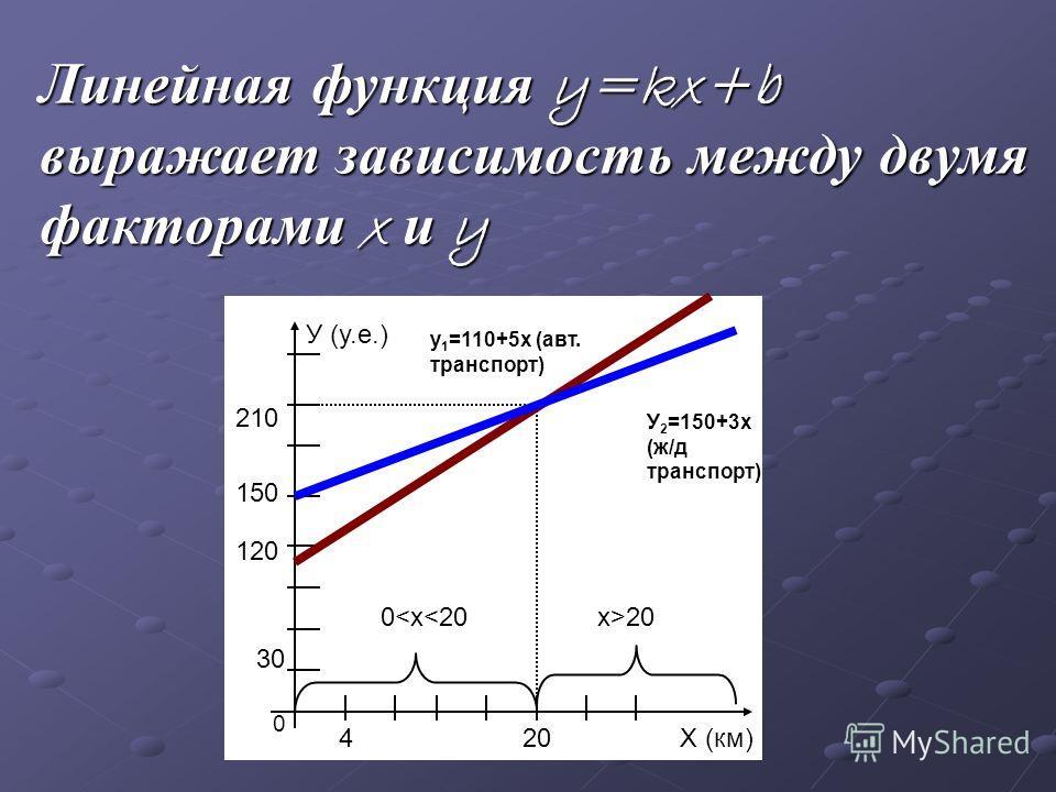 Линейная функция y=kx+b выражает зависимость между двумя факторами x и y 0 4 30 120 150 210 20Х (км) У (у.е.) 0