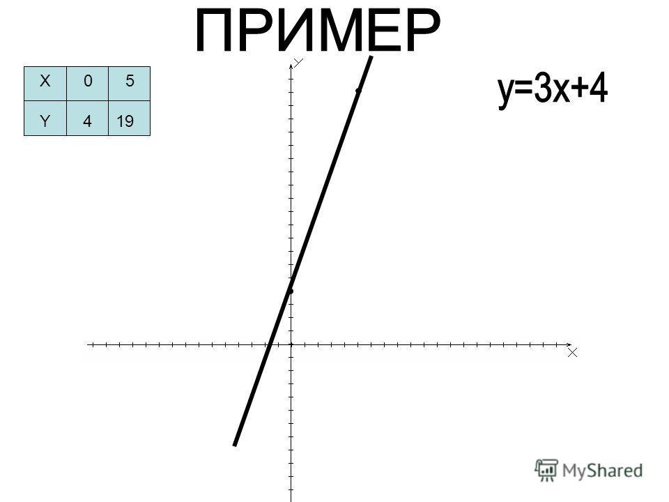 X 0 5 Y 4 19