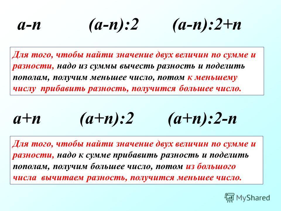 Для того, чтобы найти значение двух величин по сумме и разности, надо к сумме прибавить разность и поделить пополам, получим большее число, потом из большого числа вычитаем разность, получится меньшее число. a+n (a+n):2 (a+n):2-n a-n (a-n):2 (a-n):2+