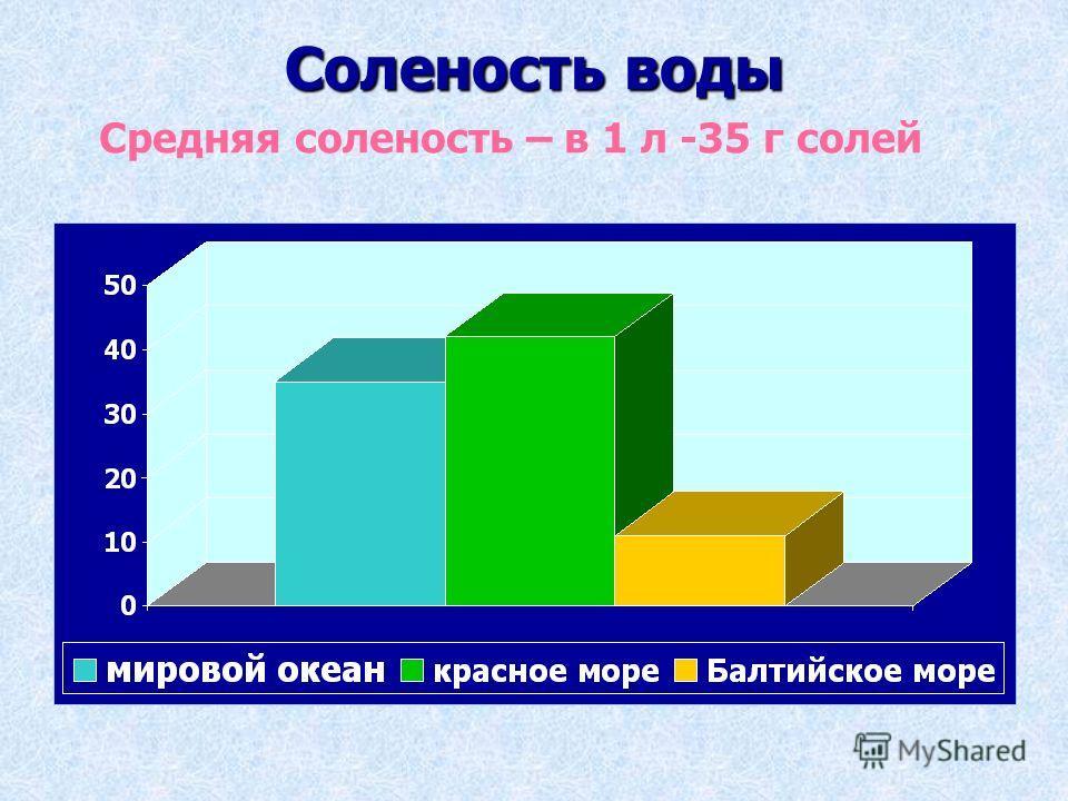 Соленость воды Средняя соленость – в 1 л -35 г солей