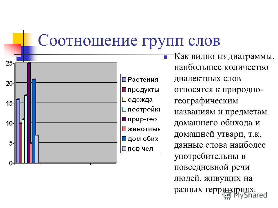 Соотношение групп слов Как видно из диаграммы, наибольшее количество диалектных слов относятся к природно- географическим названиям и предметам домашнего обихода и домашней утвари, т.к. данные слова наиболее употребительны в повседневной речи людей,