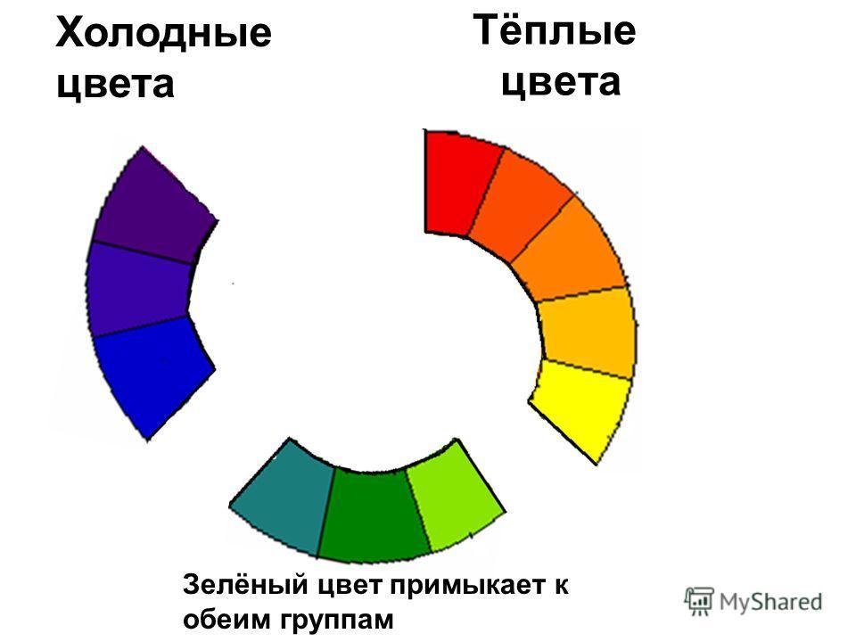 Тёплые цвета Холодные цвета Зелёный цвет примыкает к обеим группам