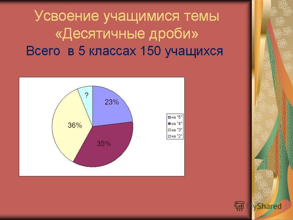 23% 35% 36% ?