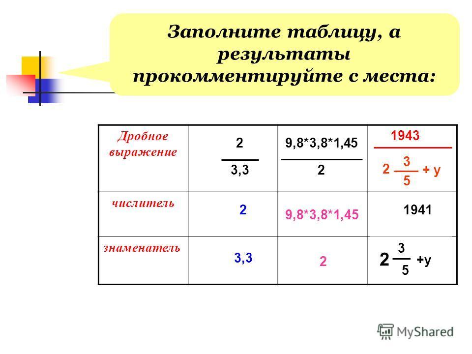 Заполните таблицу, а результаты прокомментируйте с места: Дробное выражение числитель знаменатель 2 3,3 2 9,8*3,8*1,45 2 1941 3,3 1943 2 3 5 + y 9,8*3,8*1,45 2 2 3 5