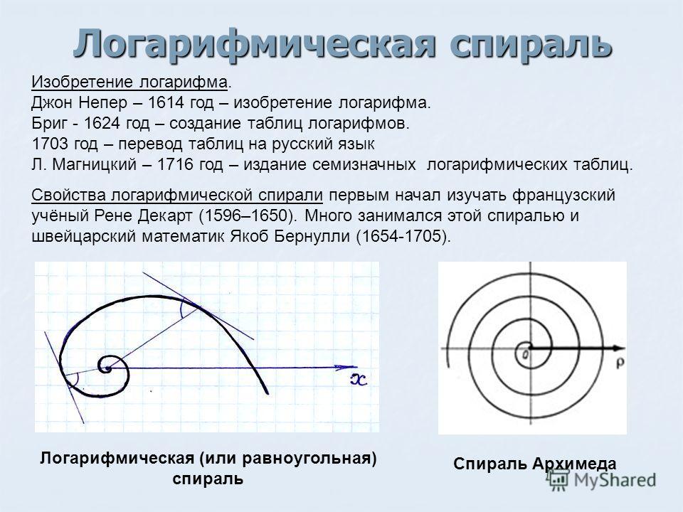 Логарифмическая спираль Спираль Архимеда Логарифмическая (или равноугольная) спираль Свойства логарифмической спирали первым начал изучать французский учёный Рене Декарт (1596–1650). Много занимался этой спиралью и швейцарский математик Якоб Бернулли