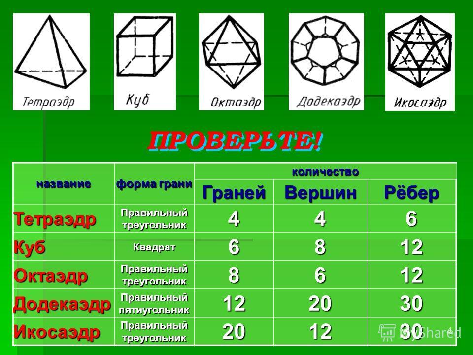 4название форма грани количествоГранейВершинРёбер Тетраэдр Правильный треугольник 446 КубКвадрат6812 Октаэдр 8612 Додекаэдр Правильный пятиугольник 122030 Икосаэдр Правильный треугольник 201230 ПРОВЕРЬТЕ!