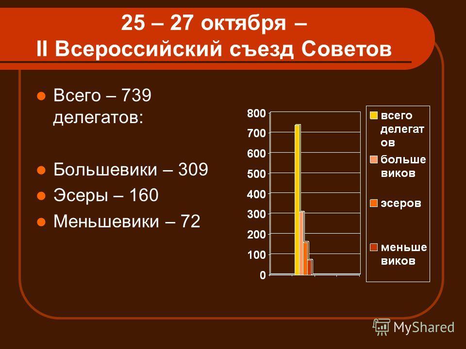 25 – 27 октября – II Всероссийский съезд Советов Всего – 739 делегатов: Большевики – 309 Эсеры – 160 Меньшевики – 72