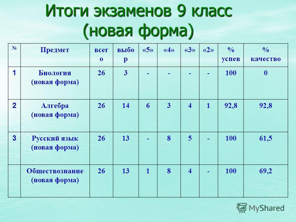 Итоги экзаменов 9 класс (новая форма) Предметвсег о выбо р «5»«4»«3»«2»% успев % качество 1 Биология (новая форма) 263----1000 2 Алгебра (новая форма) 2614634192,8 3 Русский язык (новая форма) 2613-85-10061,5 Обществознание (новая форма) 2613184-1006