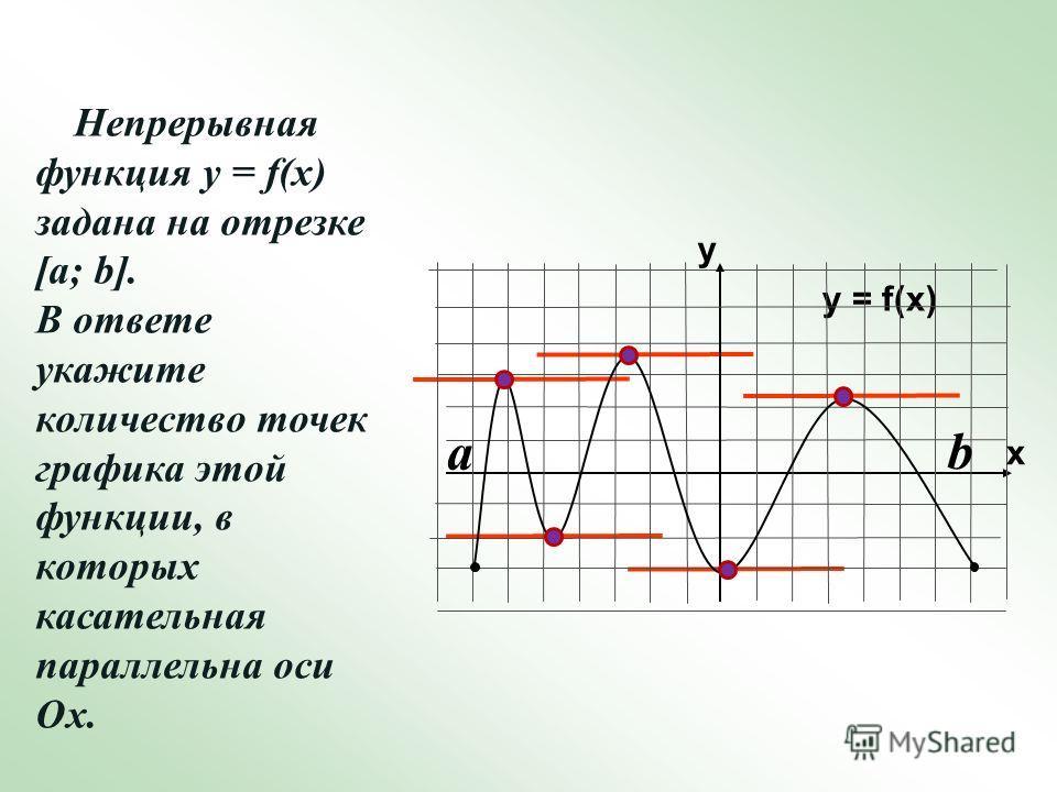 Непрерывная функция у = f(x) задана на отрезке [a; b]. В ответе укажите количество точек графика этой функции, в которых касательная параллельна оси Ох. y = f(x) y x a b