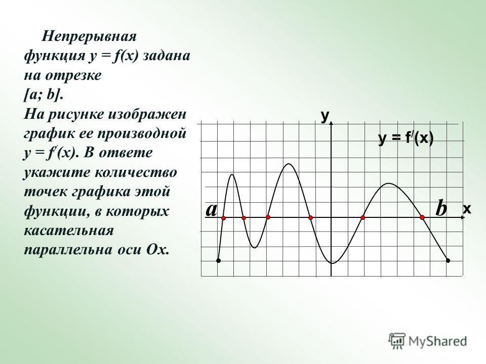 Непрерывная функция у = f(x) задана на отрезке [a; b]. На рисунке изображен график ее производной у = f / (x). В ответе укажите количество точек графика этой функции, в которых касательная параллельна оси Ох. y = f / (x) y x a b