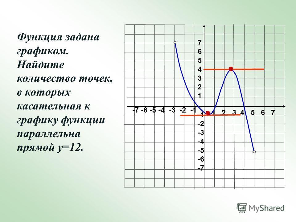 1 2 3 4 5 6 7 -7 -6 -5 -4 -3 -2 -1 76543217654321 -2 -3 -4 -5 -6 -7 Функция задана графиком. Найдите количество точек, в которых касательная к графику функции параллельна прямой у=12.