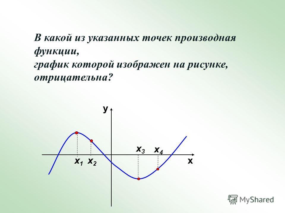В какой из указанных точек производная функции, график которой изображен на рисунке, отрицательна? х3х3 х у х4х4 х2 х2 х1х1