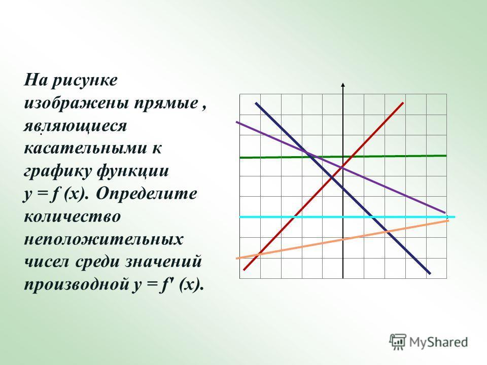 . На рисунке изображены прямые, являющиеся касательными к графику функции у = f (х). Определите количество неположительных чисел среди значений производной у = f' (х).