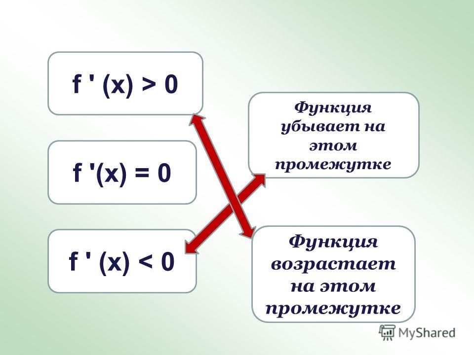 f ' (х) < 0 f ' (х) > 0 Функция убывает на этом промежутке f '(х) = 0 Функция возрастает на этом промежутке