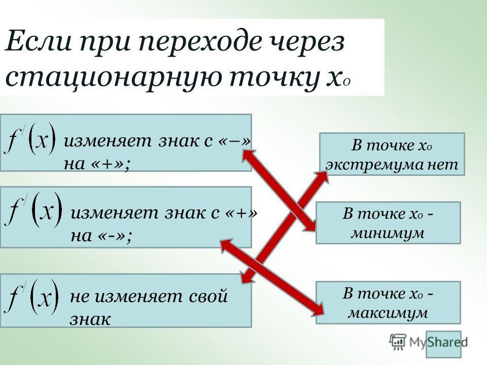 Если при переходе через стационарную точку х 0 изменяет знак с «–» на «+»; изменяет знак с «+» на «-»; не изменяет свой знак В точке х о экстремума нет В точке х о - минимум В точке х о - максимум