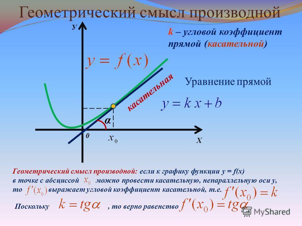 Геометрический смысл производной Х У 0 касательная α k – угловой коэффициент прямой (касательной) Геометрический смысл производной: если к графику функции y = f(x) в точке с абсциссой можно провести касательную, непараллельную оси у, то выражает угло